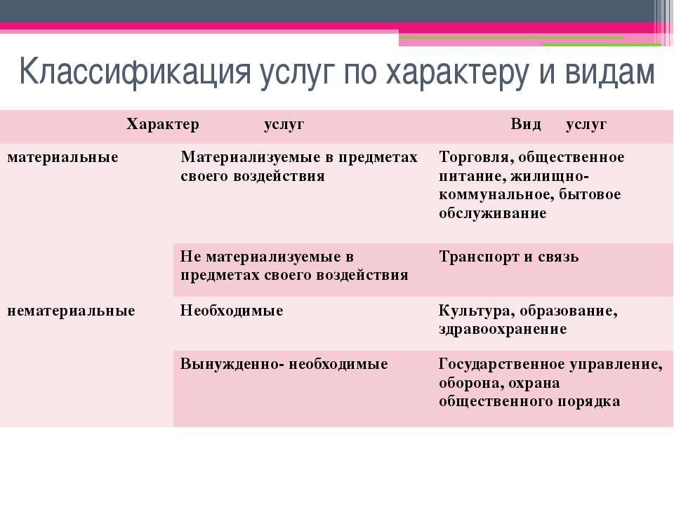 Классификация услуг по характеру и видам Характер услуг Вид услуг материальны...