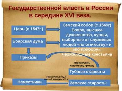 Государственной власть в России в середине ΧVI века. Заменялись в ходе земско...