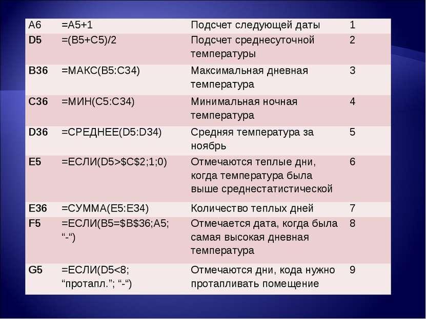 A6 =A5+1 Подсчет следующей даты 1 D5 =(B5+C5)/2 Подсчет среднесуточной темпер...