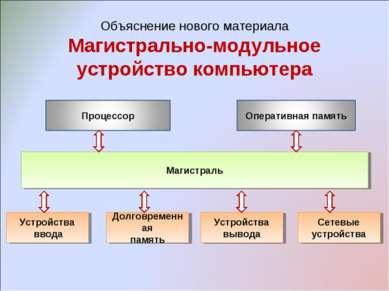 Объяснение нового материала Магистрально-модульное устройство компьютера Сете...