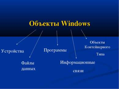 Объекты Windows Устройства Файлы данных Программы Информационные связи Объект...