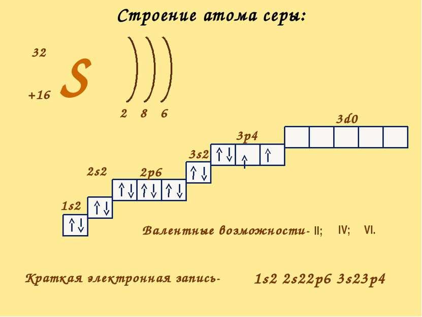 S +16 32 2 6 8 1s2 2s2 2p6 3s2 3p4 3d0 Краткая электронная запись- Валентные ...