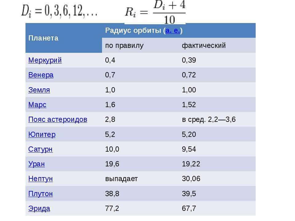 Планета Радиус орбиты (а.е.) по правилу фактический Меркурий 0,4 0,39 Венера...