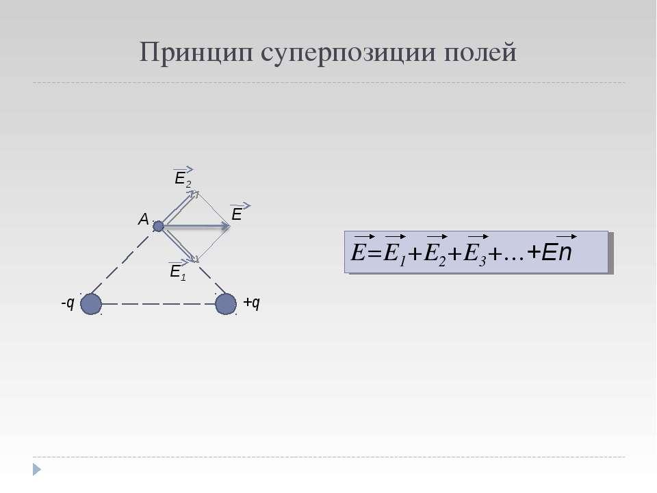 Принцип суперпозиции полей E1 E2 E A -q +q E=E1+E2+E3+…+En