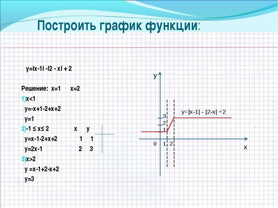 2 Построить график функции: у=|х-1| -|2 - х| + 2 Решение: х=1 х=2 х2 у =х-1+2...