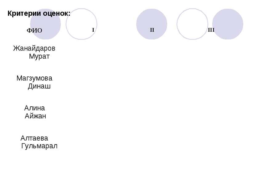 Критерии оценок: ФИО I II III Жанайдаров Мурат Магзумова Динаш Алина Айжан Ал...