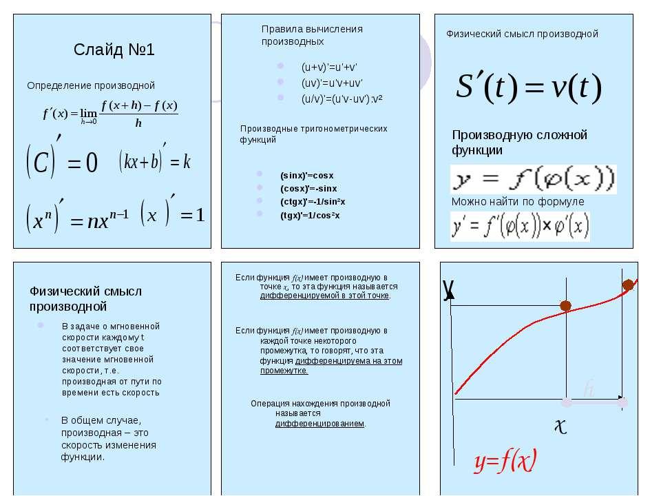 Слайд №1 Определение производной Правила вычисления производных (u+v)'=u'+v' ...