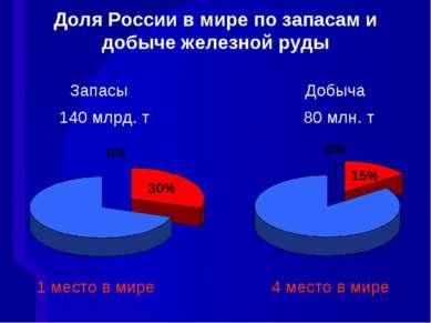 Доля России в мире по запасам и добыче железной руды Запасы Добыча 140 млрд. ...
