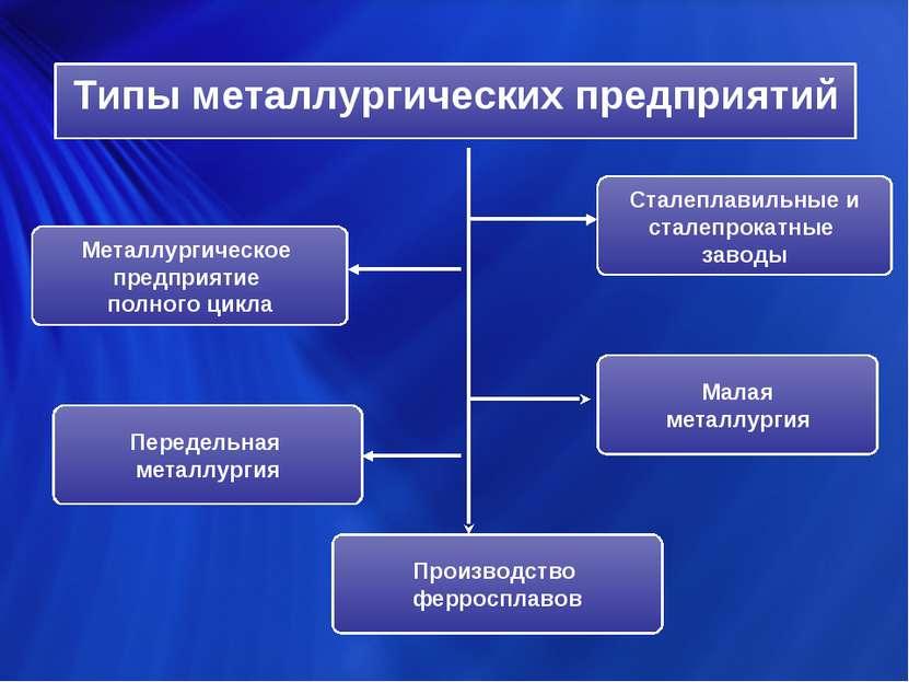 Типы металлургических предприятий Металлургическое предприятие полного цикла ...