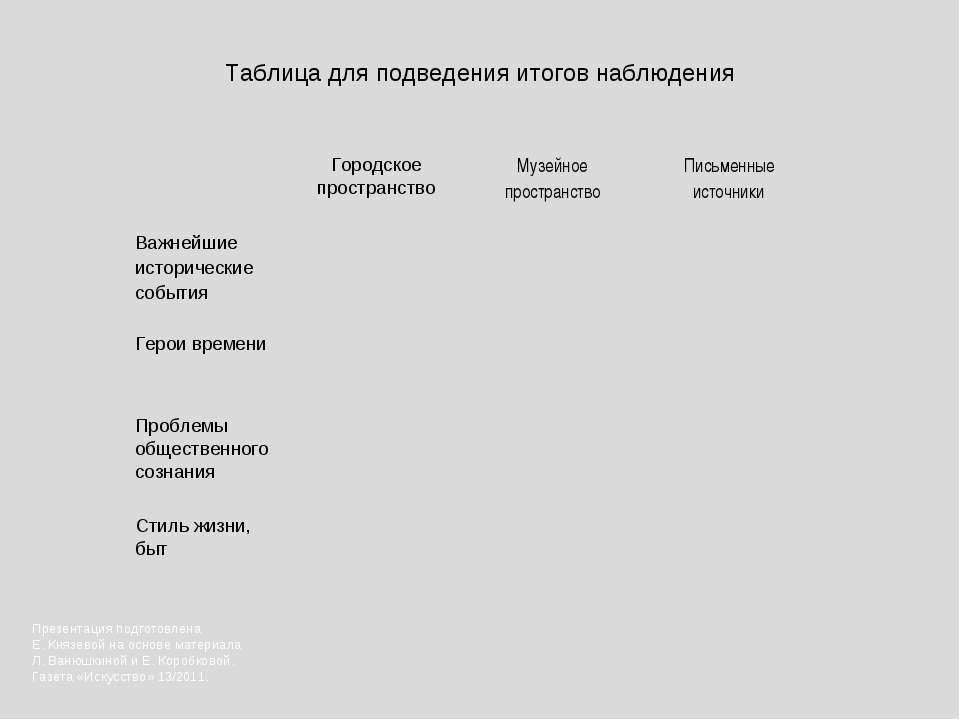 Таблица для подведения итогов наблюдения Презентация подготовлена Е. Князевой...