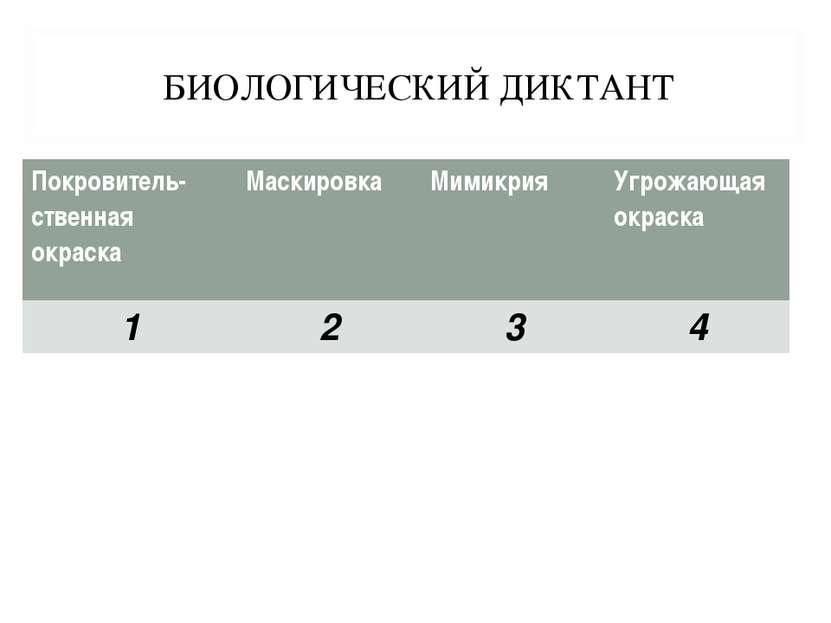 БИОЛОГИЧЕСКИЙ ДИКТАНТ     Покровитель- ственная окраска Маскировка Мими...