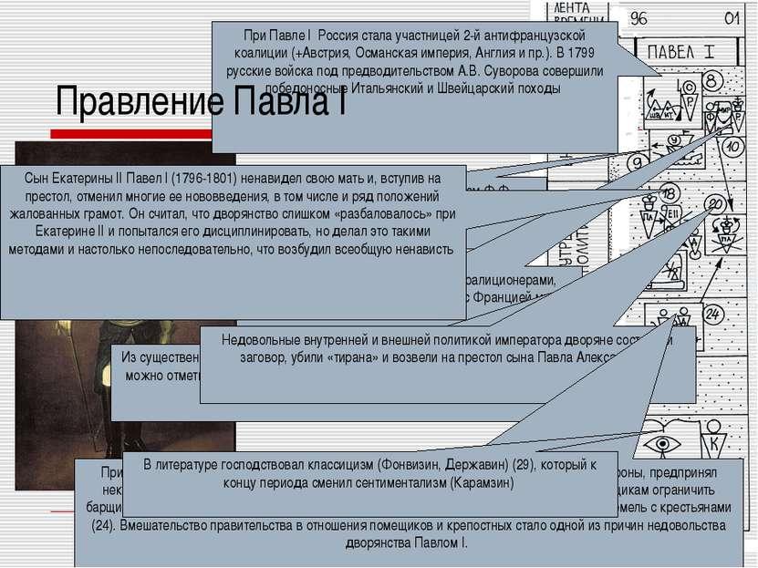 Правление Павла I При Павле I Россия стала участницей 2-й антифранцузской коа...