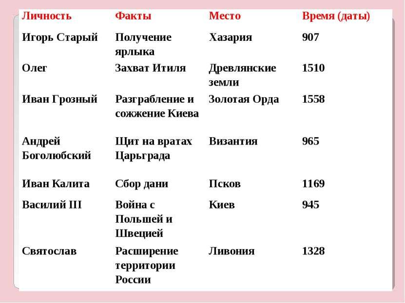 Личность Факты Место Время (даты) Игорь Старый Получение ярлыка Хазария 907 О...