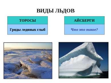 ВИДЫ ЛЬДОВ ТОРОСЫ АЙСБЕРГИ Гряды ледяных глыб Что это такое?