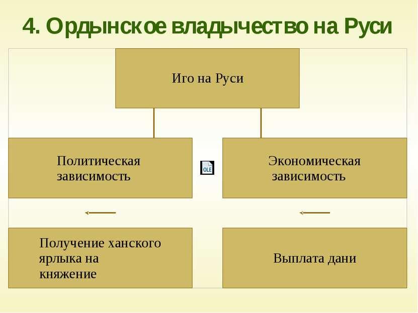 4. Ордынское владычество на Руси