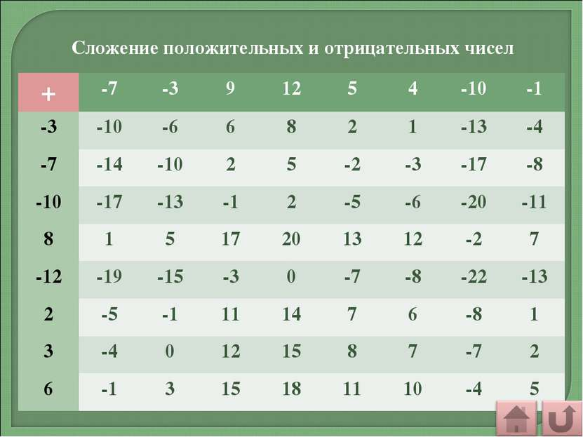 Сложение положительных и отрицательных чисел + -7 -3 9 12 5 4 -10 -1 -3 -10 -...
