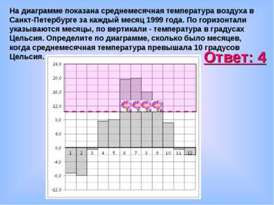 На диаграмме показана среднемесячная температура воздуха в Санкт-Петербурге з...