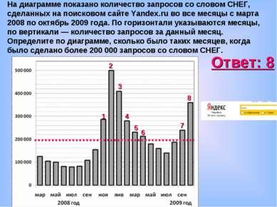 На диаграмме показано количество запросов со словом СНЕГ, сделанных на поиско...
