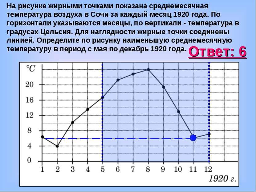 На рисунке жирными точками показана среднемесячная температура воздуха в Сочи...