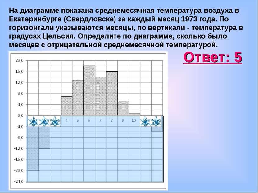 На диаграмме показана среднемесячная температура воздуха в Екатеринбурге (Све...