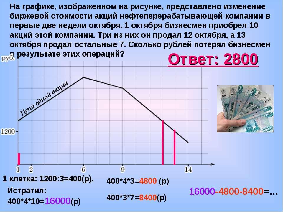 На графике, изображенном на рисунке, представлено изменение биржевой стоимост...
