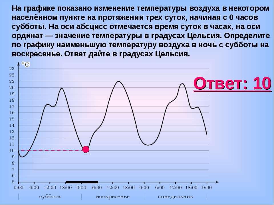 На графике показано изменение температуры воздуха в некотором населённом пунк...