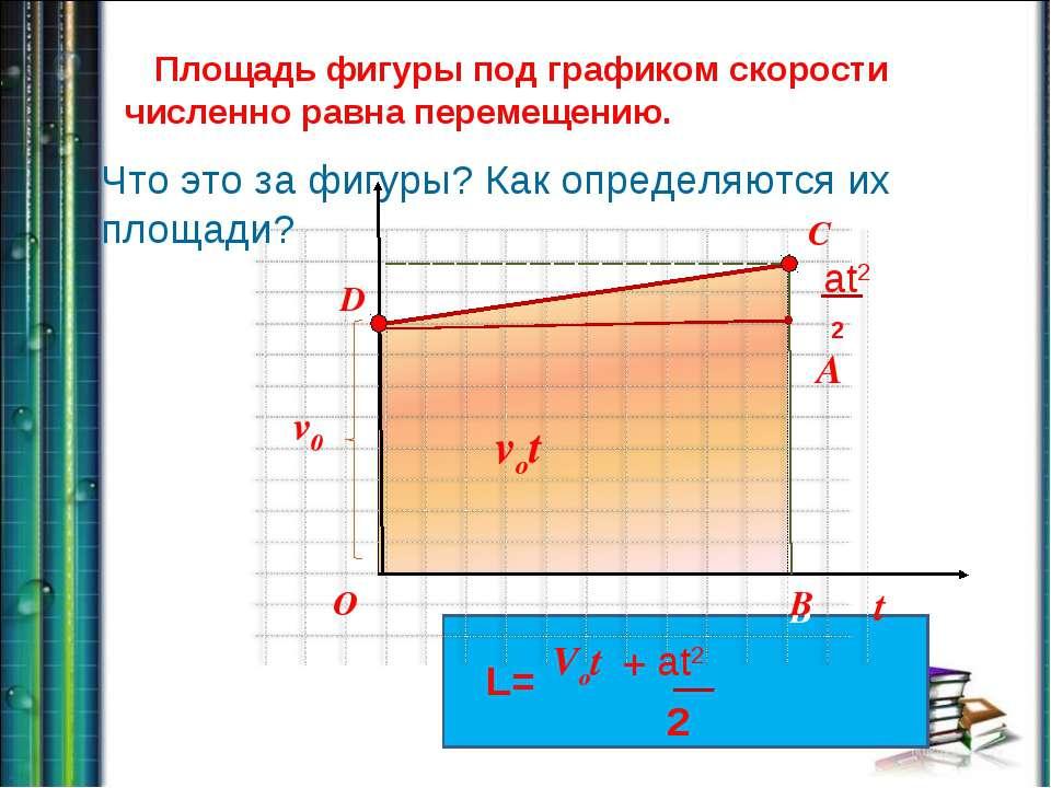 t vx vot D C B O D B Площадь фигуры под графиком скорости численно равна пере...