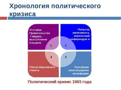 Хронология политического кризиса Политический кризис 1993 года
