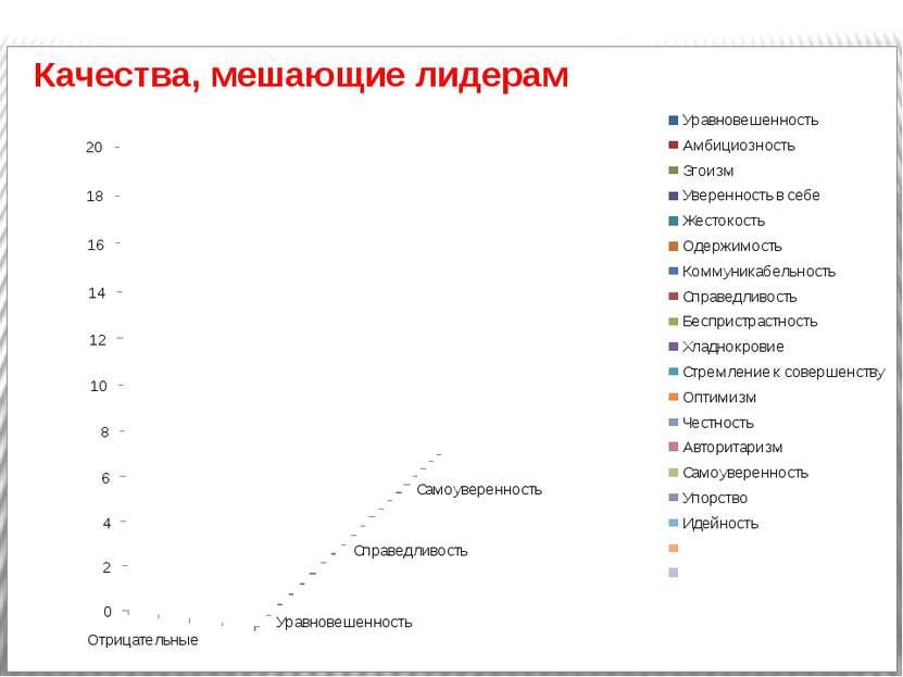 Паддейская Надежда гимназия № 8 Качества, мешающие лидерам
