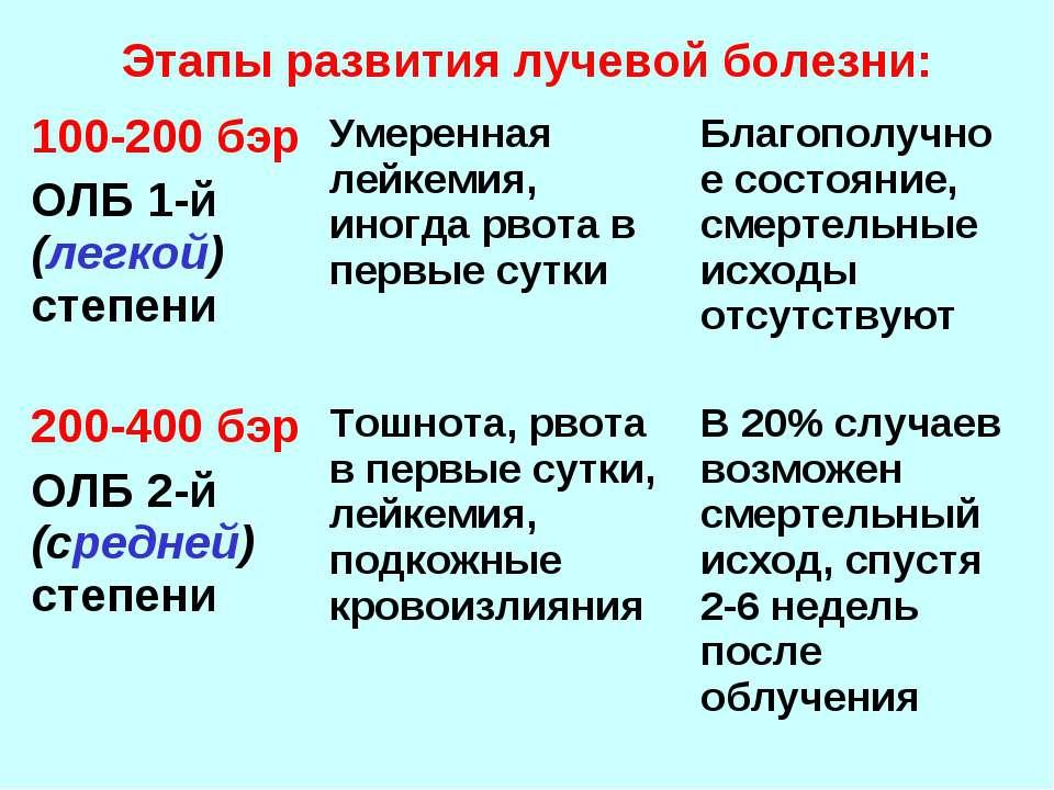 Этапы развития лучевой болезни: 100-200 бэр ОЛБ 1-й (легкой) степени Умеренна...