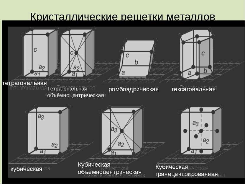 Кристаллические решетки металлов тетрагональная Тетрагональная объёмноцентрич...