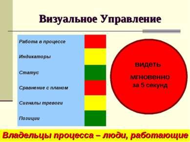 Визуальное Управление Владельцы процесса – люди, работающие на этом участке в...