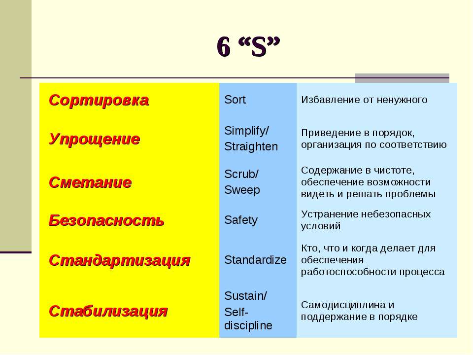 """6 """"S"""" Сортировка Sort Избавление от ненужного Упрощение Simplify/ Straighten ..."""