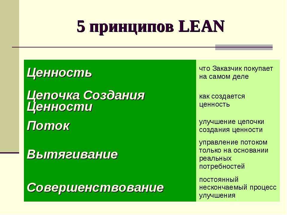 5 принципов LEAN Ценность что Заказчик покупает на самом деле Цепочка Создани...