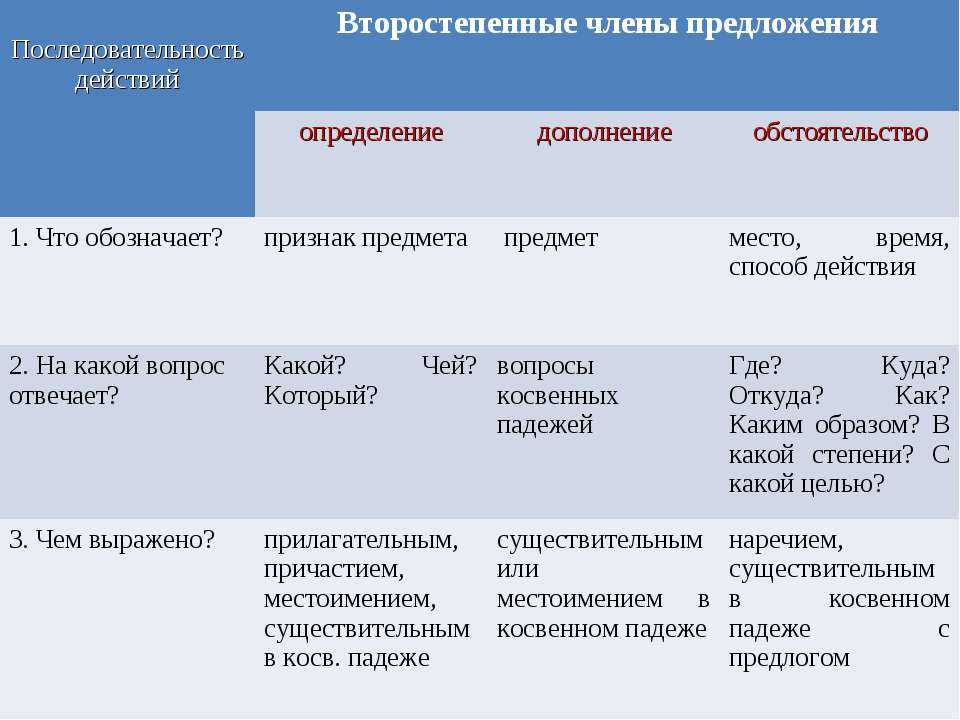 Последовательность действий Второстепенные члены предложения определение допо...