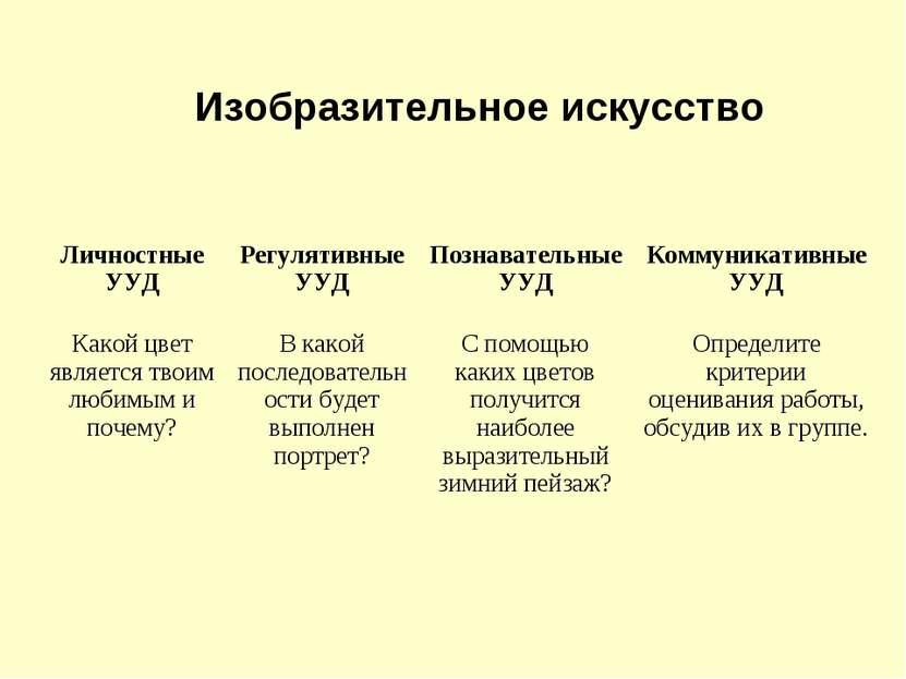 Изобразительное искусство Личностные УУД Регулятивные УУД Познавательные УУД ...