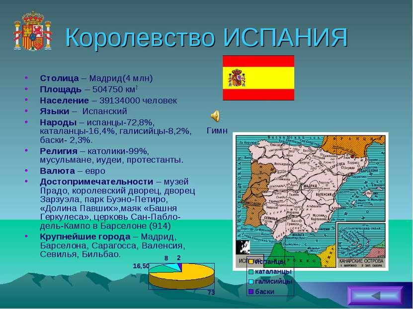 Королевство ИСПАНИЯ Столица – Мадрид(4 млн) Площадь – 504750 км2 Население – ...