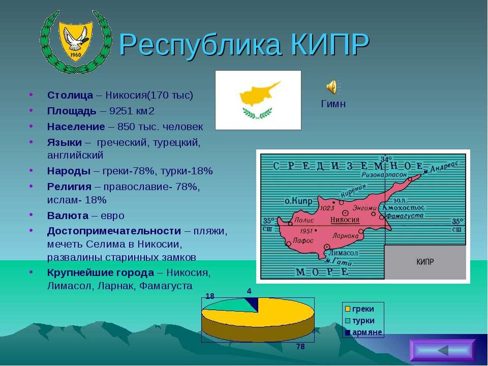 Республика КИПР Столица – Никосия(170 тыс) Площадь – 9251 км2 Население – 850...