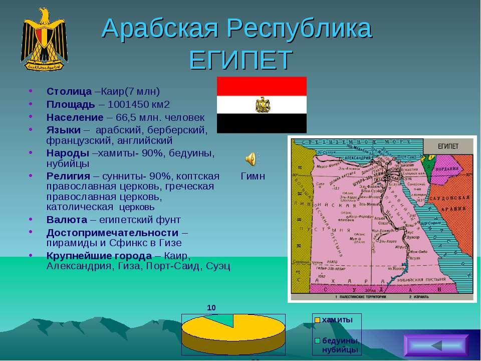 Арабская Республика ЕГИПЕТ Столица –Каир(7 млн) Площадь – 1001450 км2 Населен...