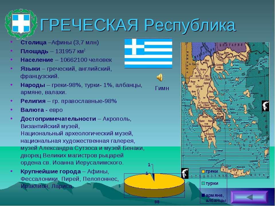 ГРЕЧЕСКАЯ Республика Столица –Афины (3,7 млн) Площадь – 131957 км2 Население ...