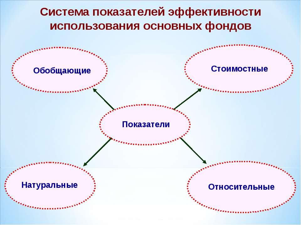 Система показателей эффективности использования основных фондов