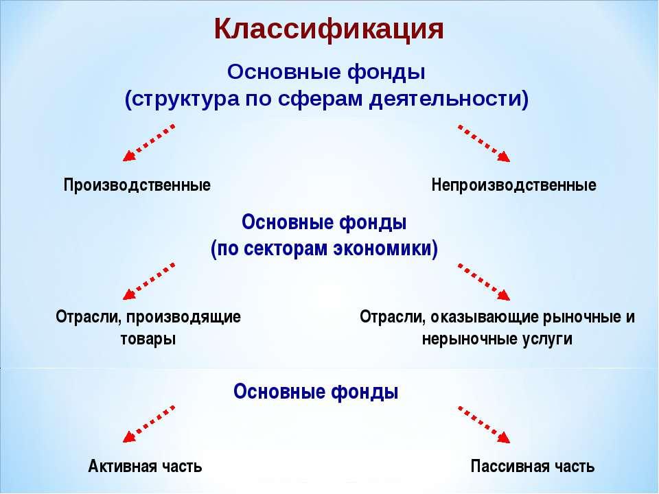 Классификация Основные фонды (структура по сферам деятельности) Производствен...