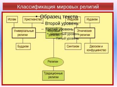 Классификация мировых религий