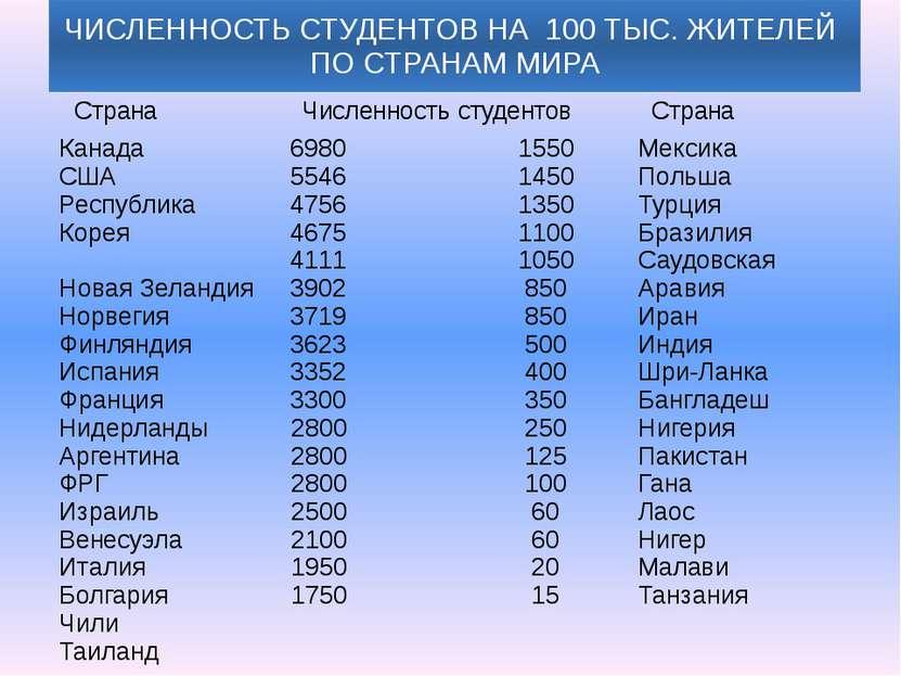 ЧИСЛЕННОСТЬ СТУДЕНТОВ НА 100 ТЫС. ЖИТЕЛЕЙ ПО СТРАНАМ МИРА Страна Численностьс...