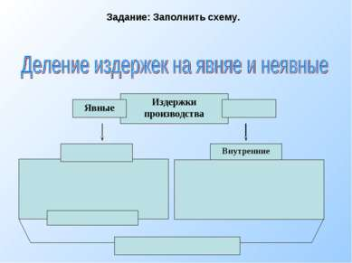 Издержки производства Явные Внутренние Задание: Заполнить схему.