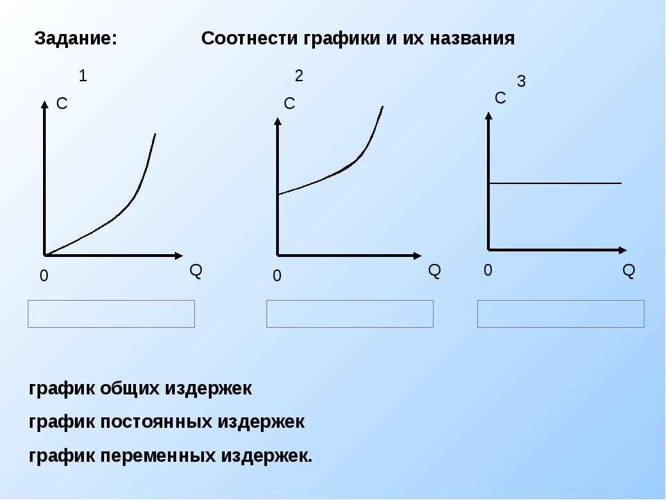 Q C 0 график общих издержек график постоянных издержек график переменных изде...