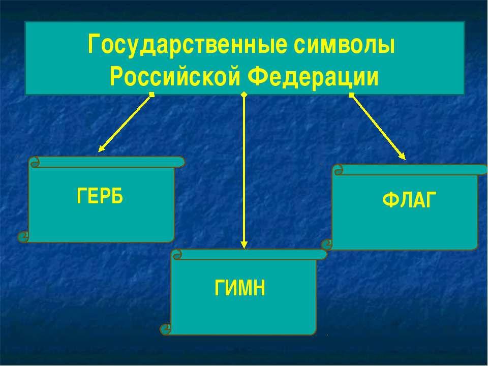 Государственные символы Российской Федерации ГЕРБ ФЛАГ ГИМН