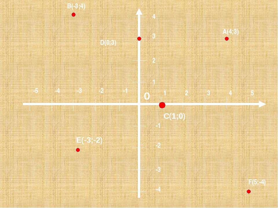 1 2 3 4 5 1 2 3 4 -1 -2 -3 -4 -1 -2 -3 -4 -5 B(-3;4) A(4;3) D(0;3) F(5;-4) C(...