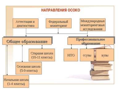 НАПРАВЛЕНИЯ ОСОКО Общее образование Профессиональное образование Начальная шк...