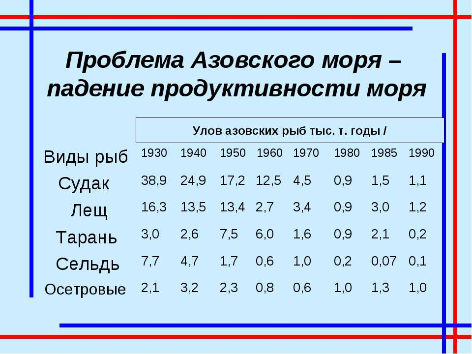 Проблема Азовского моря – падение продуктивности моря Улов азовских рыб тыс. ...